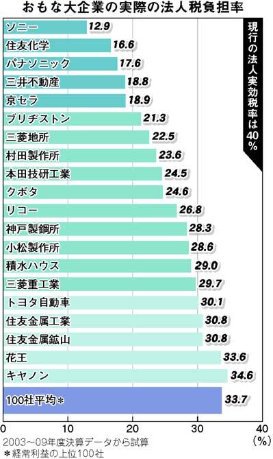 大企業の実際の法人税負担率.jpg